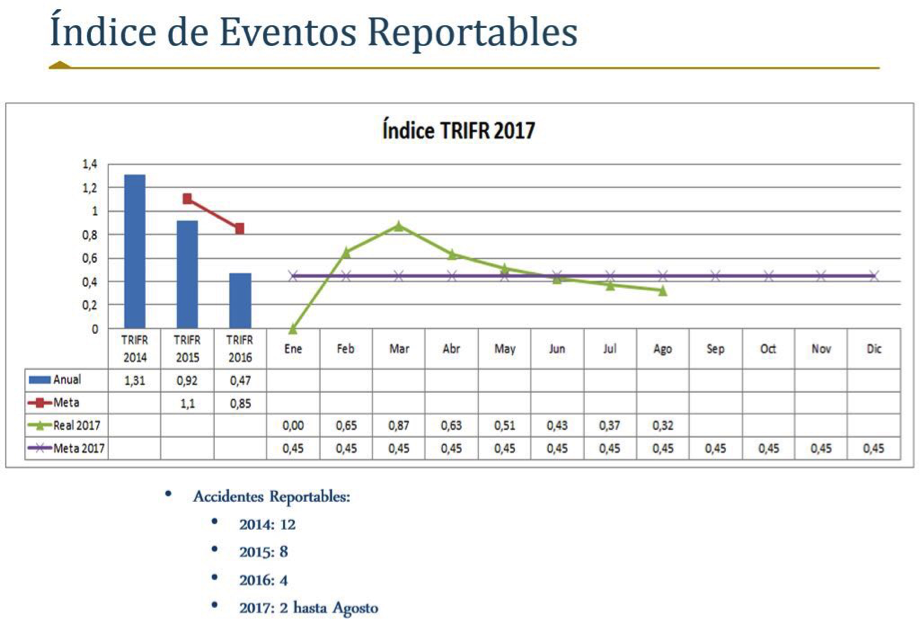 Gráfica indices reportables